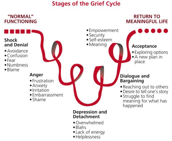 stages of grieving a breakup