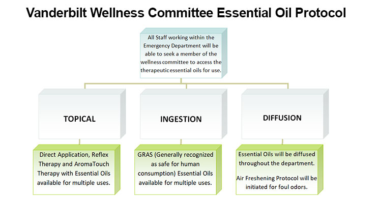 list of hospitals that use essential oils